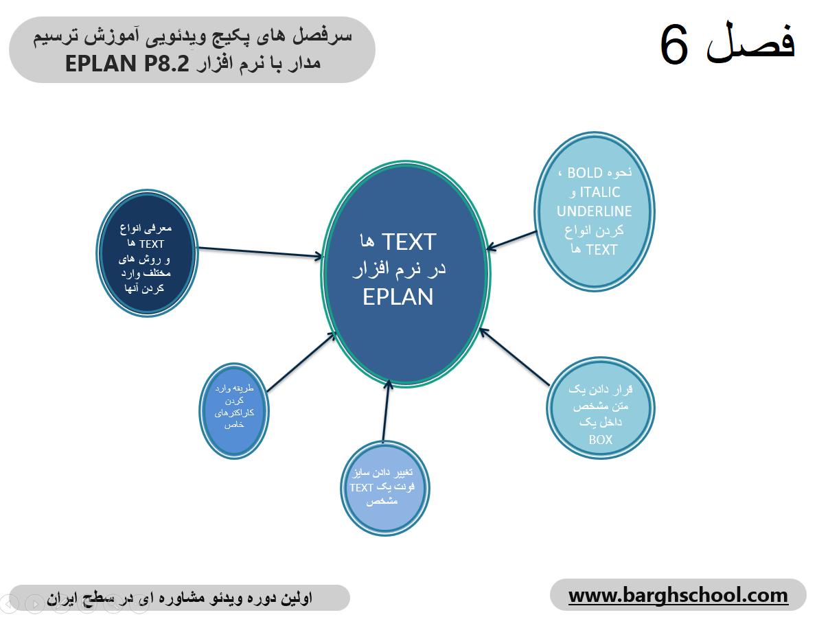 انواع متن ها در نرم افزار ای پلن