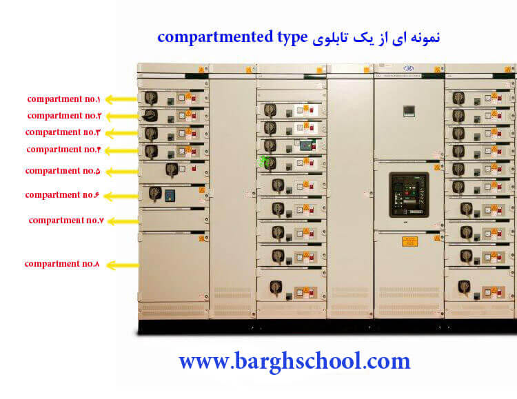 تابلوی compartmented