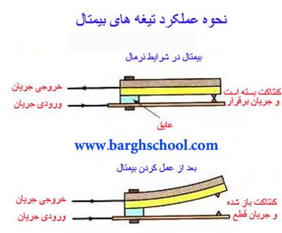 طراحی تابلو برق