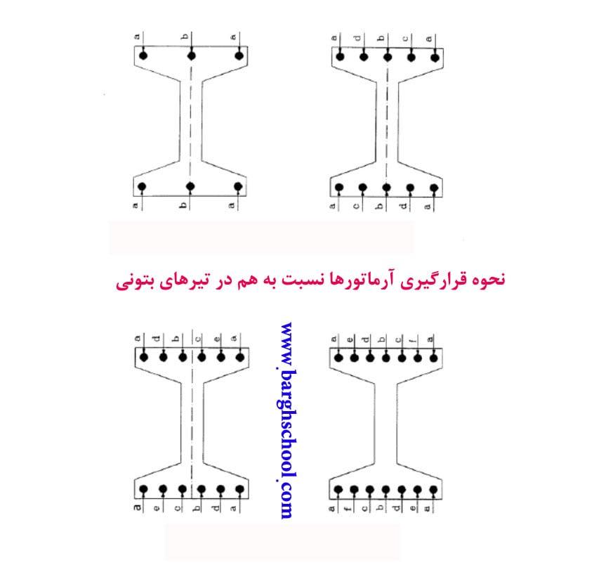 طراحی شبکه برق