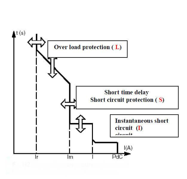 انواع منحنی در کلید ACB