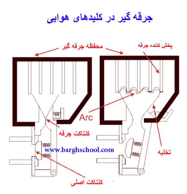 طراحی جرقه گیر کلید ACB در تابلو برق